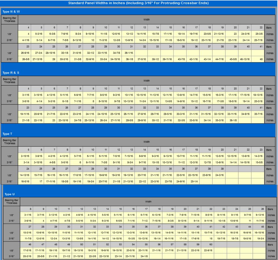 Standard-Panel-Widths